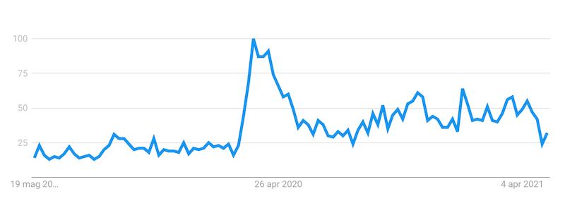 corsi online google trends
