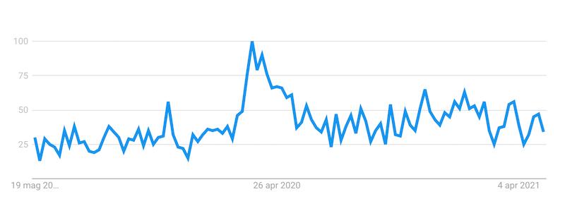 udemy google trends