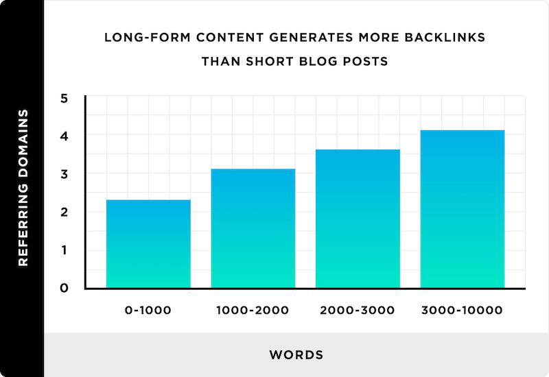 statistiche backlink lunghezza articolo blog