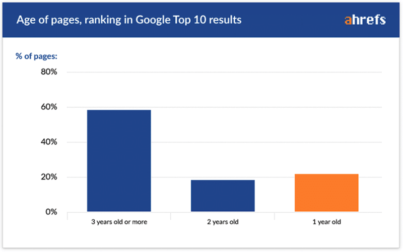 quanto tempo impiega google per indicizzare un sito