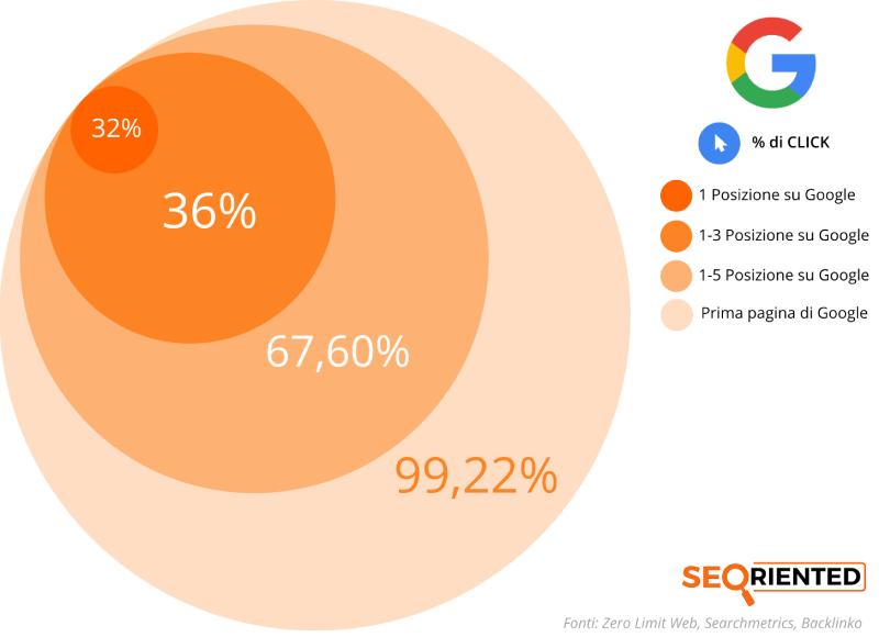 statistiche seo click google